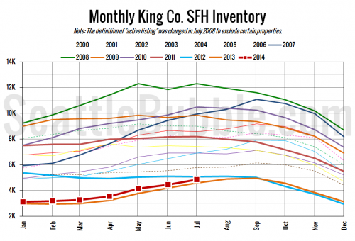 NWMLS: Inventory Inches Up as Home Prices Near Peak