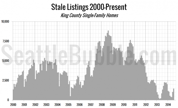 Stale Listings 2000-Present