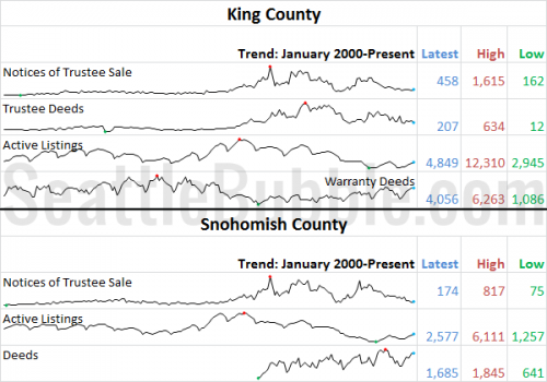 July Stats Preview: Sales Softness Resumes