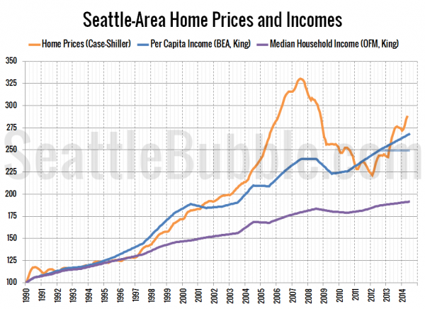 Seattle-Area Home Prices and Rents