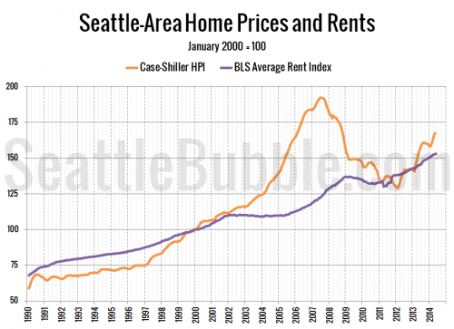 Another Real Estate Bubble? Price to Rent Ratio Shoots Up