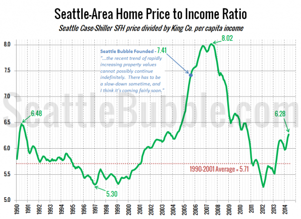 Seattle-Area Home Price to Rent Ratio