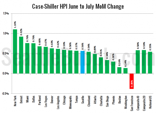 Case-Shiller: Market Cooled Further in July