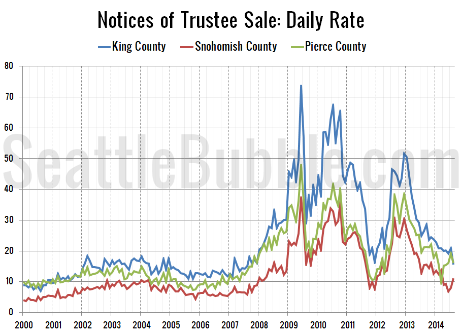 Foreclosures-NTS-Daily-Rate_2014-08