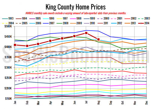 NWMLS: Closed Sales, Median Price Dip in August
