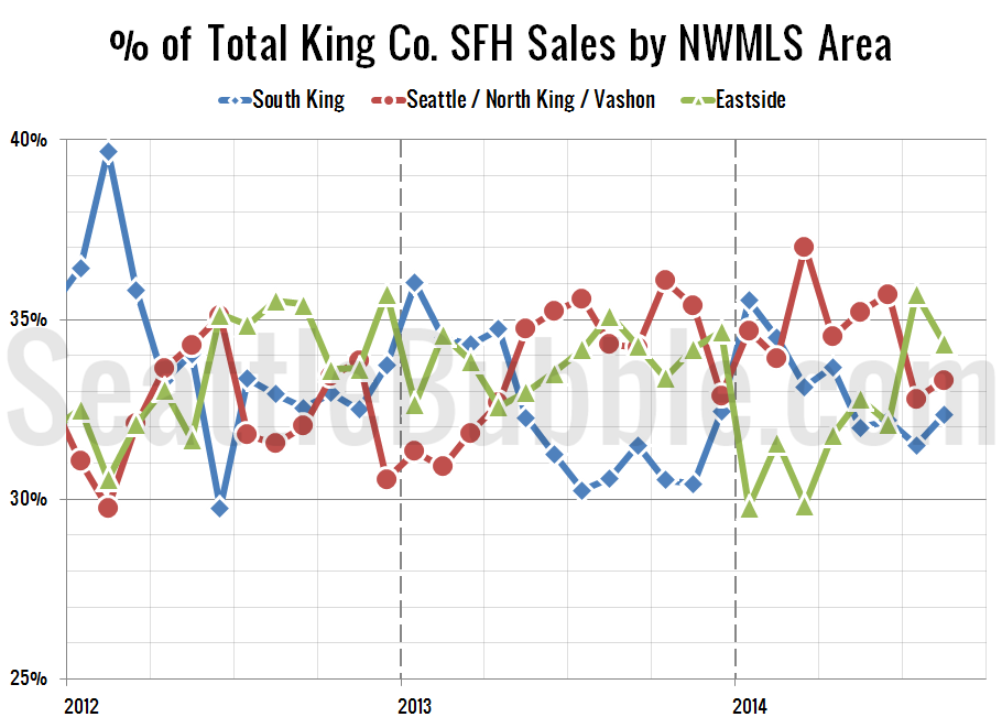 NWMLS-King-Region-Breakdown_2014-08