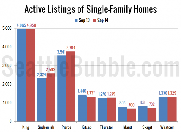 Active Listings of Single-Family Homes