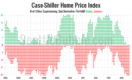 Price Gains Shrinking in All Twenty Case-Shiller Cities