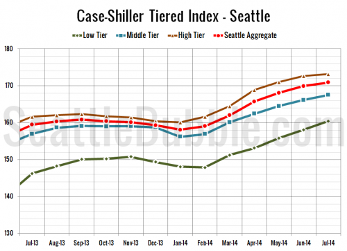 Case-Shiller Tiers: Year-Over-Year Gains Continue to Shrink