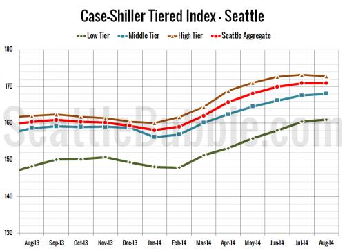 Case-Shiller Tiers: High Tier Leads Autumn Decline