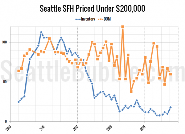 Seattle's Cheapest Homes: Stat Trends