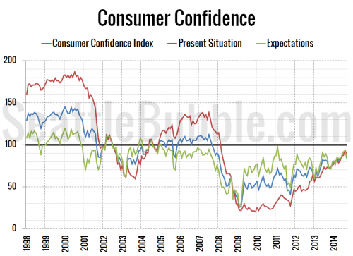 Consumer Confidence Dipped in September