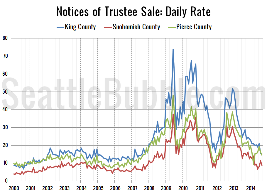 Foreclosures-NTS-Daily-Rate_2014-09