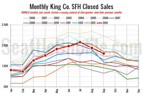 NWMLS: Housing Market Tightens, Slows Into Fall