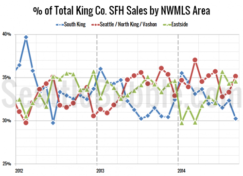 South County Sales Slump in September