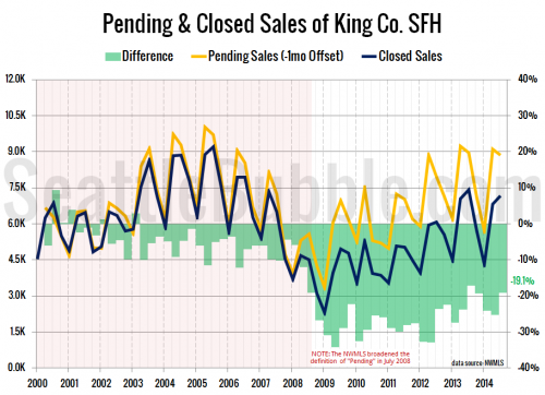 More Pending Sales Closed in Q3, One in Five Still MIA