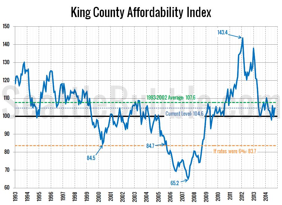 Affordability-Index_2014-10