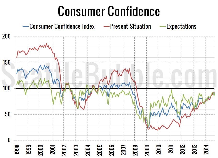 Consumer-Confidence_2014-10