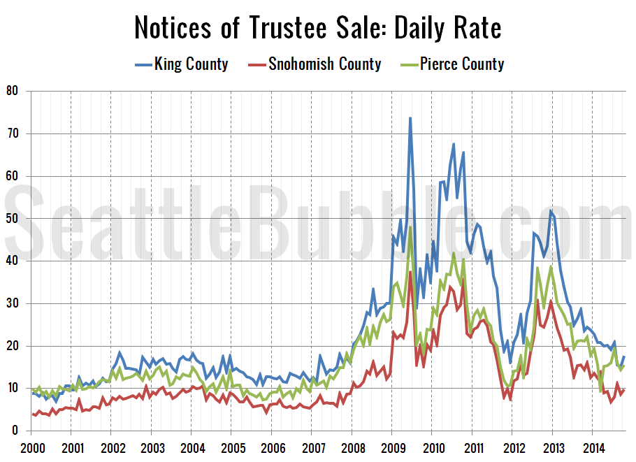 Foreclosures-NTS-Daily-Rate_2014-10