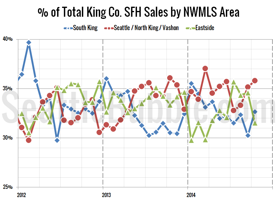 NWMLS-King-Region-Breakdown_2014-10