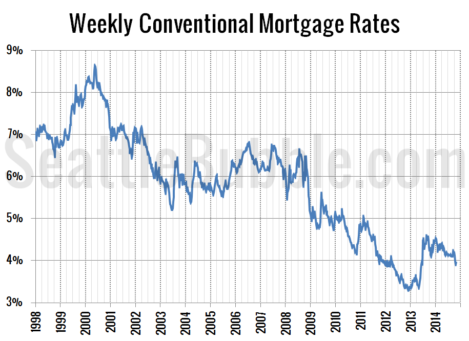 Mortgage Interest Rates July 2006
