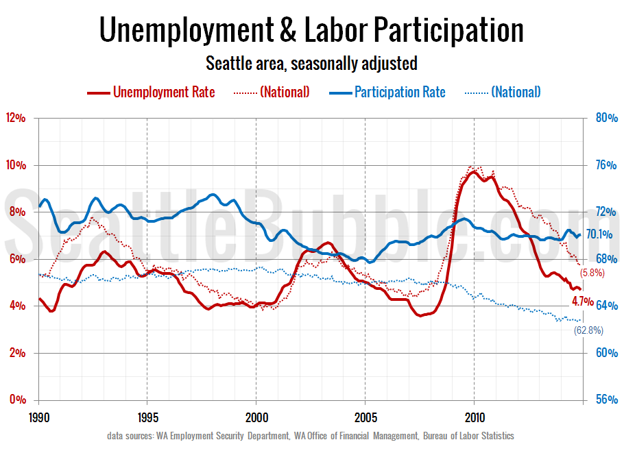 Labor-Force-Unemployment_Seattle_2014-11