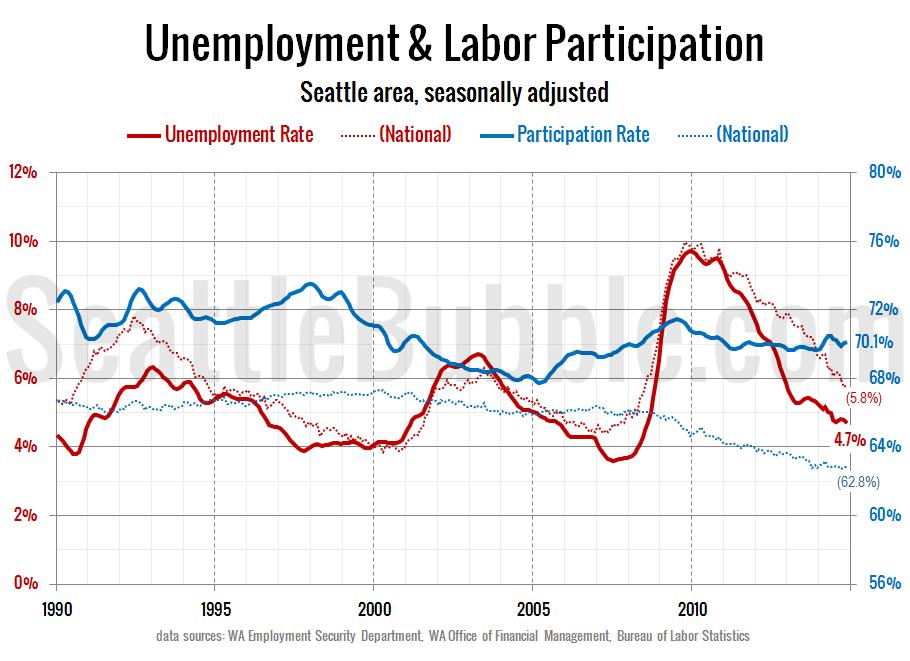 Unemployment & Labor Participation