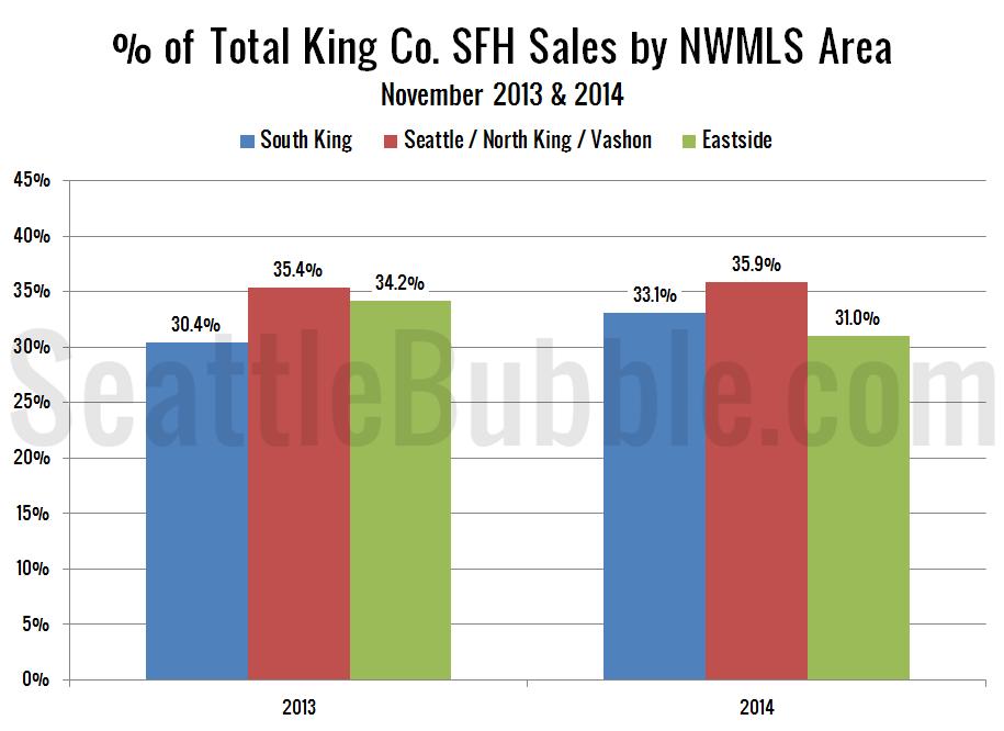 NWMLS-King-Region-Breakdown-bars_2014-11