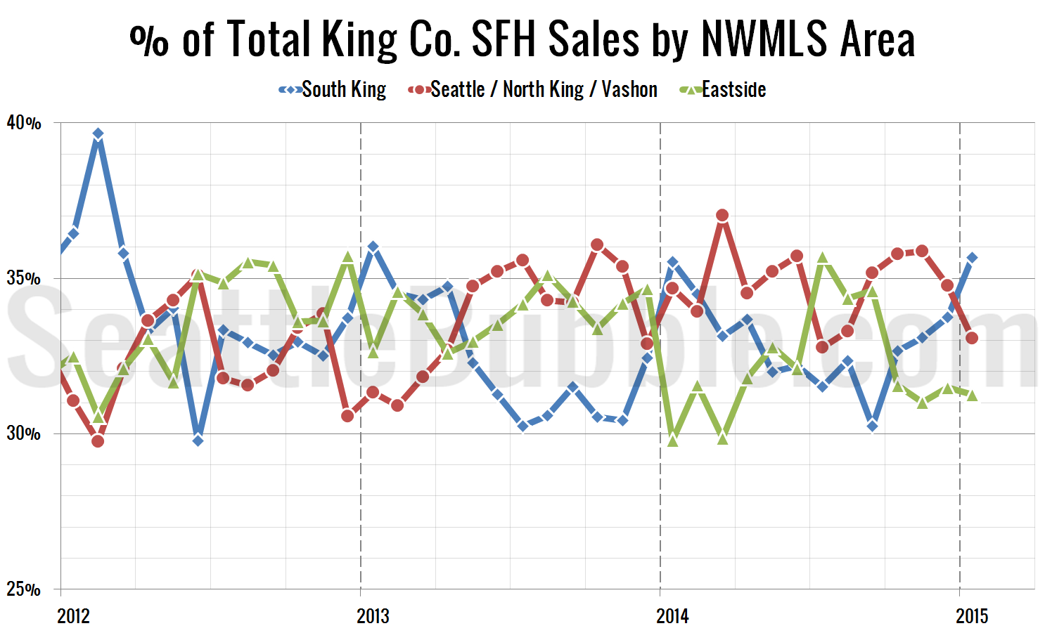 NWMLS-King-Region-Breakdown-lg_2015-01