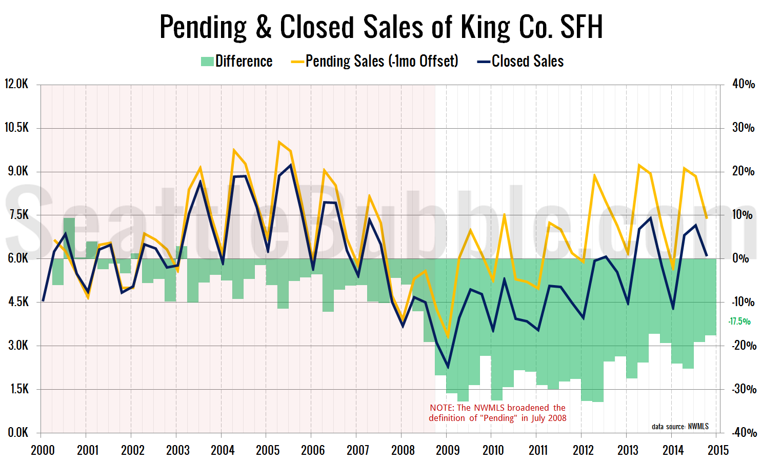Pending-Closed-2014-Q4-wide