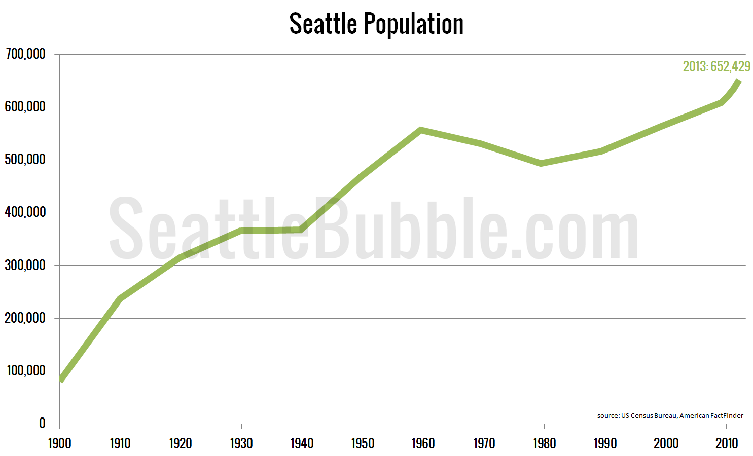 Population-Seattle_2013