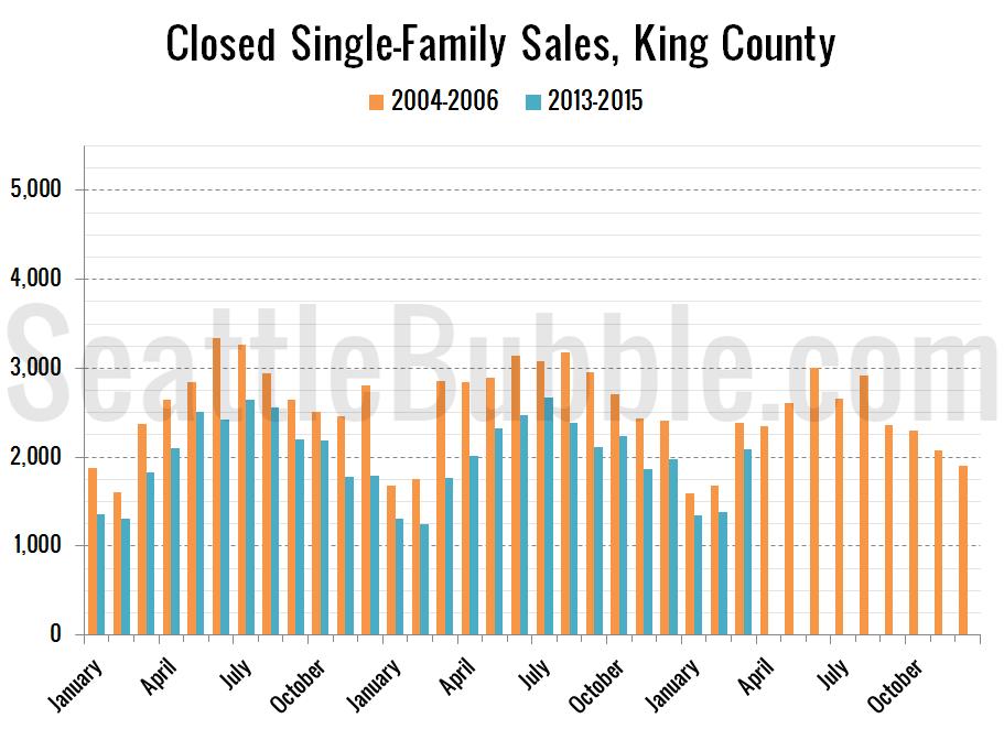 new-bubble_2015-03-closed-sales