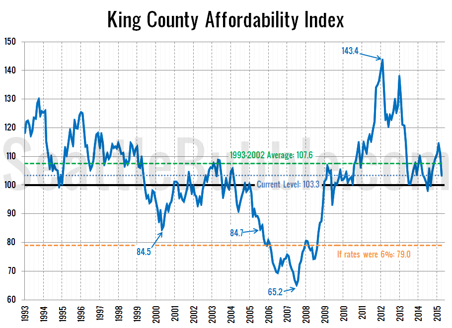 Affordability-Index_2015-04
