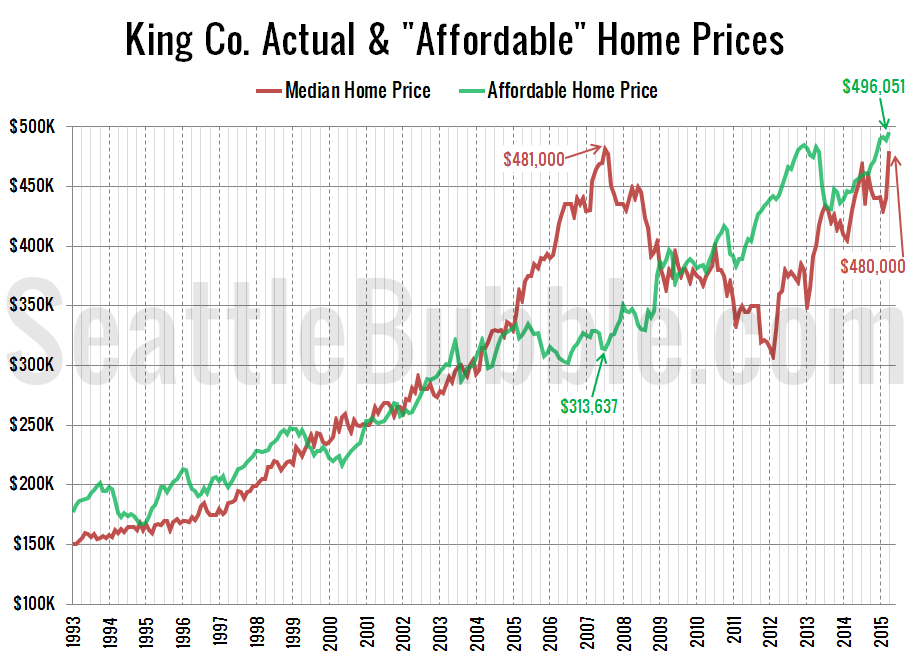 Affordable-Home-Prices_2015-04