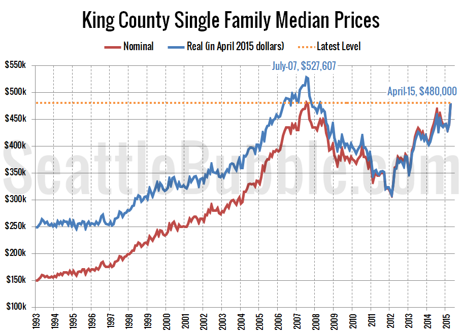 King County Median Price: Nominal and Real
