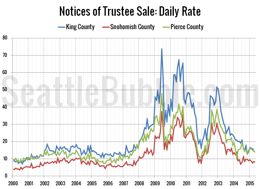 Foreclosures-NTS-Daily-Rate_2015-05