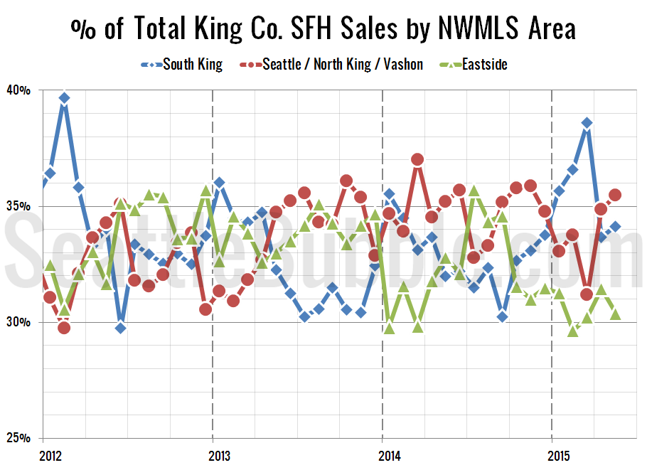 NWMLS-King-Region-Breakdown_2015-05