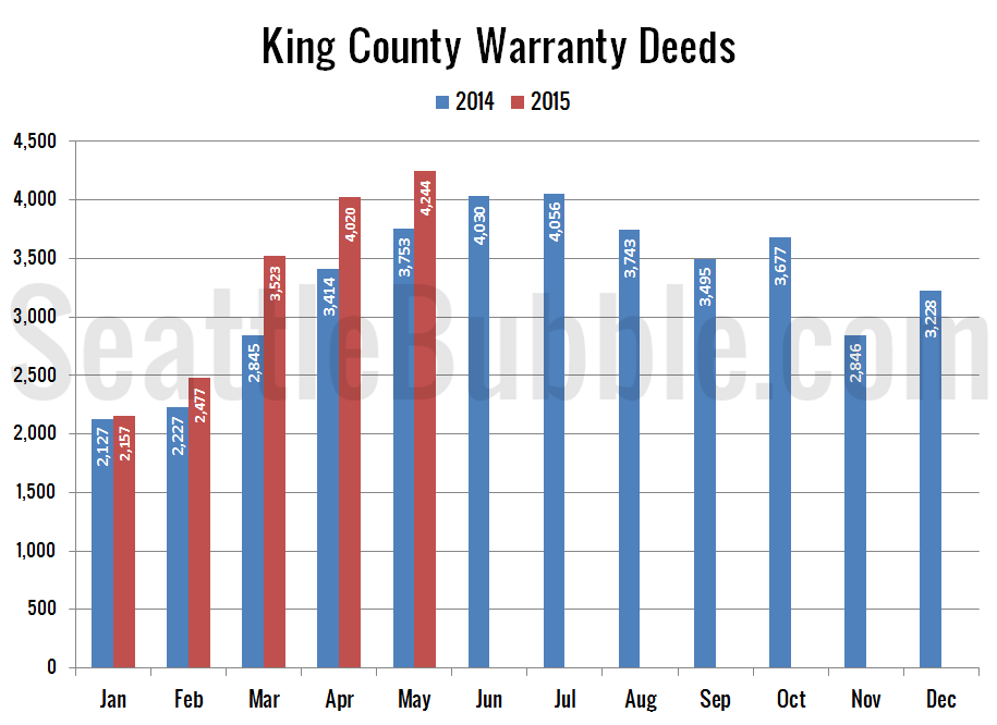 Preview_2015-05_Warranty-Deeds