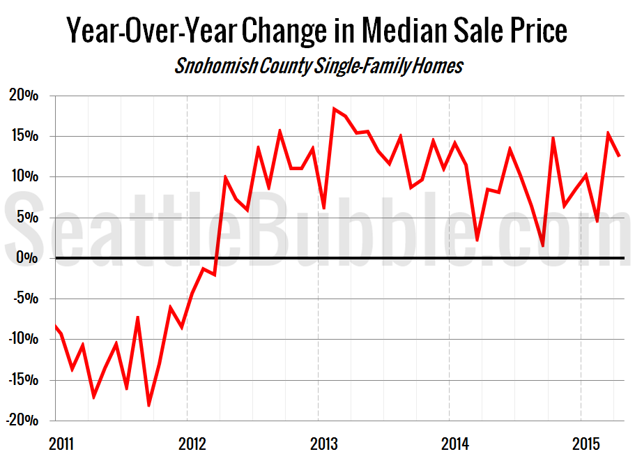 Year-Over-Year Change in Median Sale Price - Snohomish County Single-Family Homes