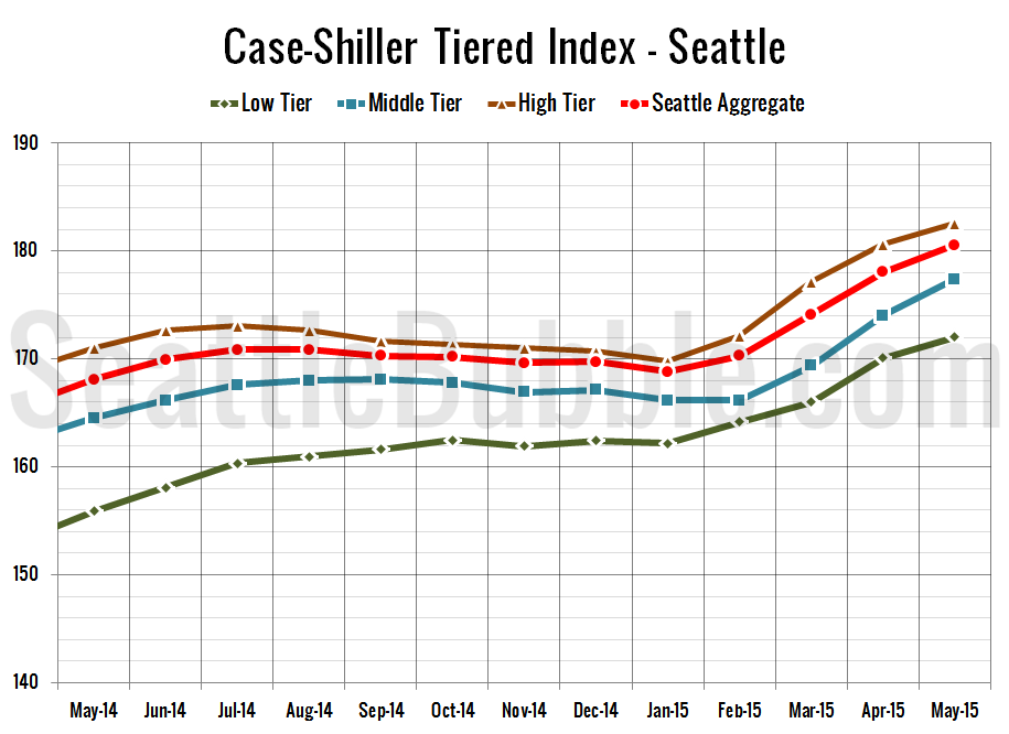 Case-Shiller_SeaTiers-Zoomed_2015-05