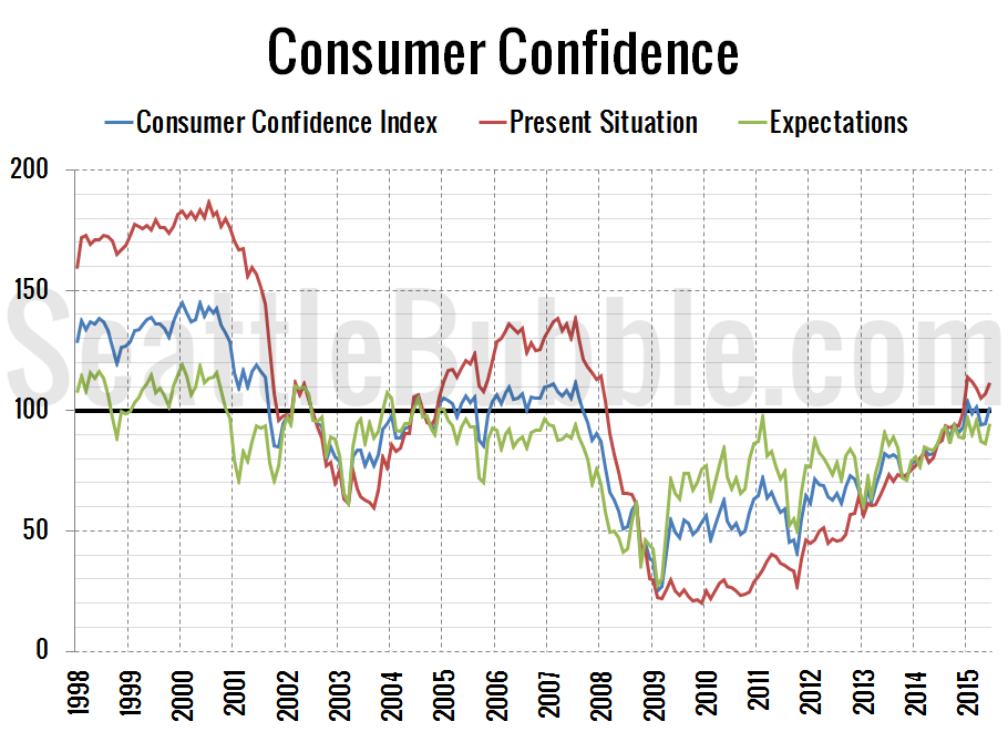 Consumer-Confidence_2015-06