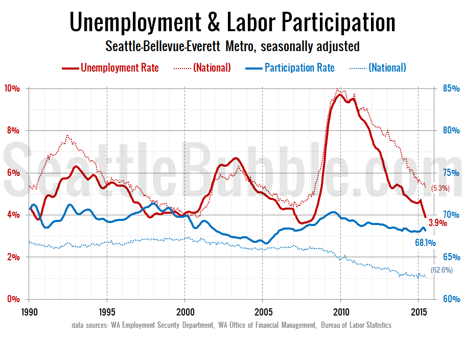 Labor-Force-Unemployment_Seattle_2015-06b