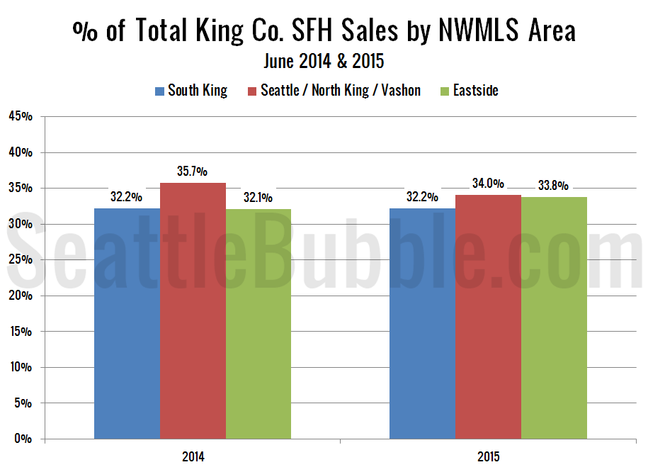 NWMLS-King-Region-Breakdown-bars_2015-06