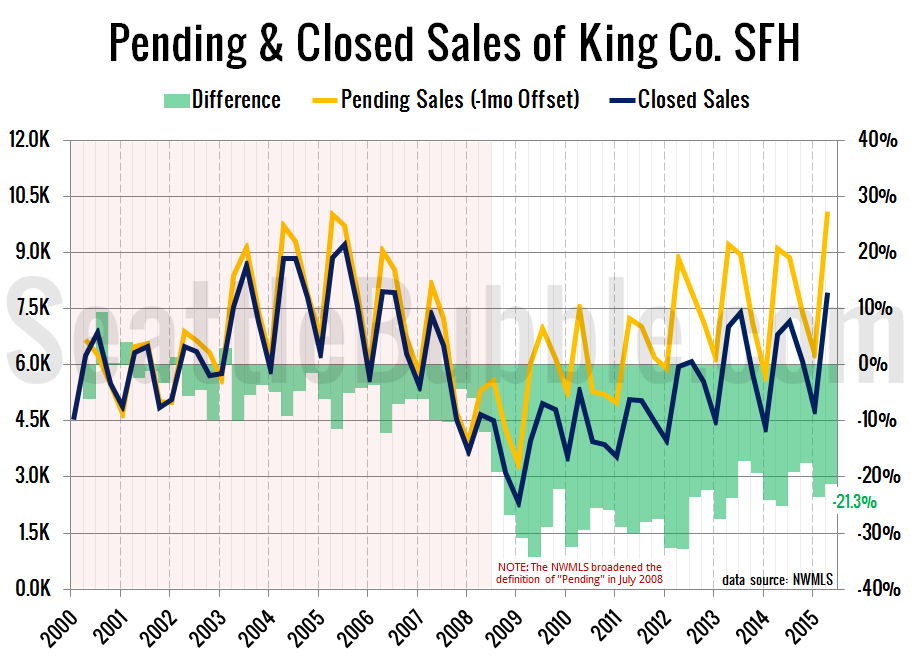 Pending-Closed-2015-Q2
