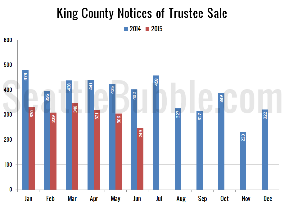 Preview_2015-06_Notices-Trustee-Sale
