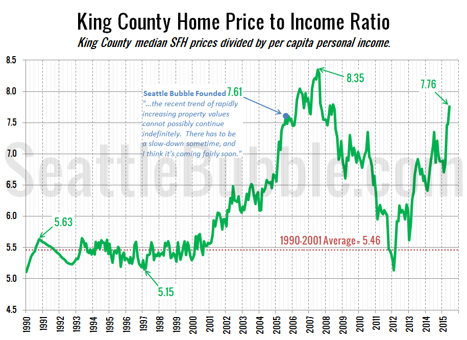 King County Home Price to Rent Ratio