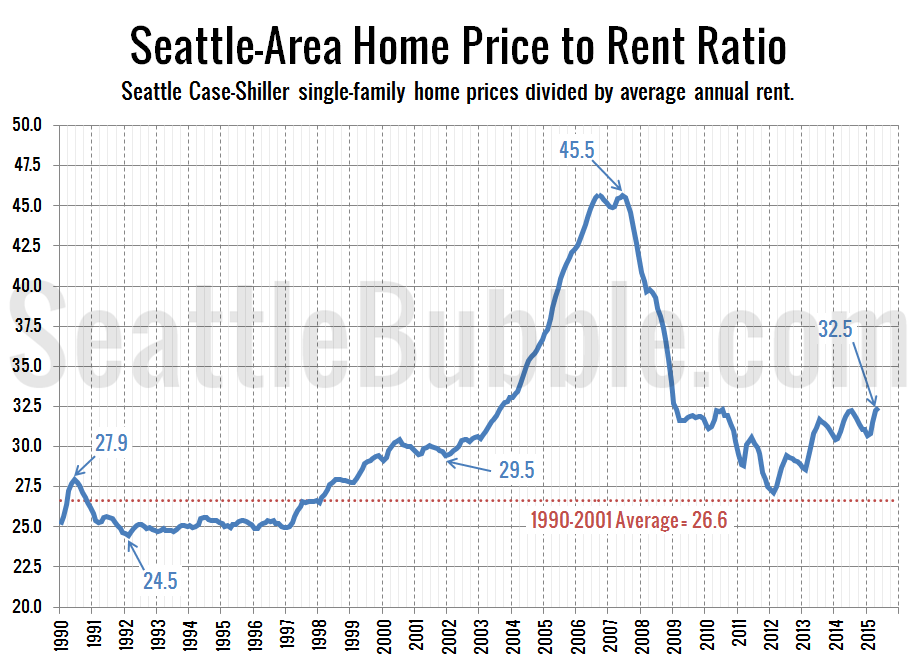 Seattle Apartment Prices Pricetorent Archives  Seattle Bubble