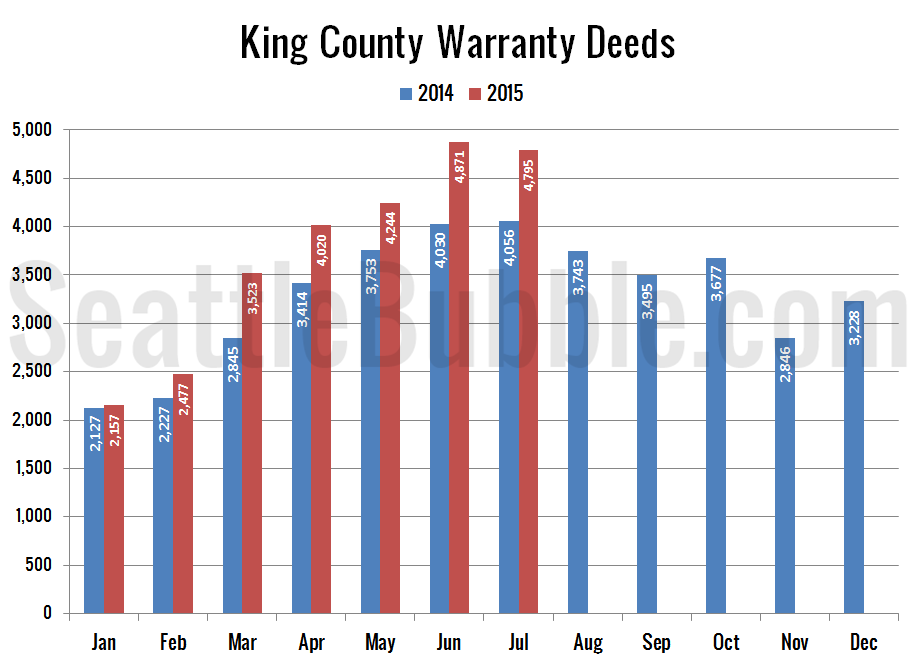 Preview_2015-07_Warranty-Deeds