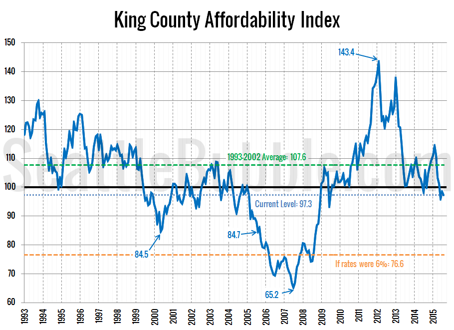 Affordability-Index_2015-08