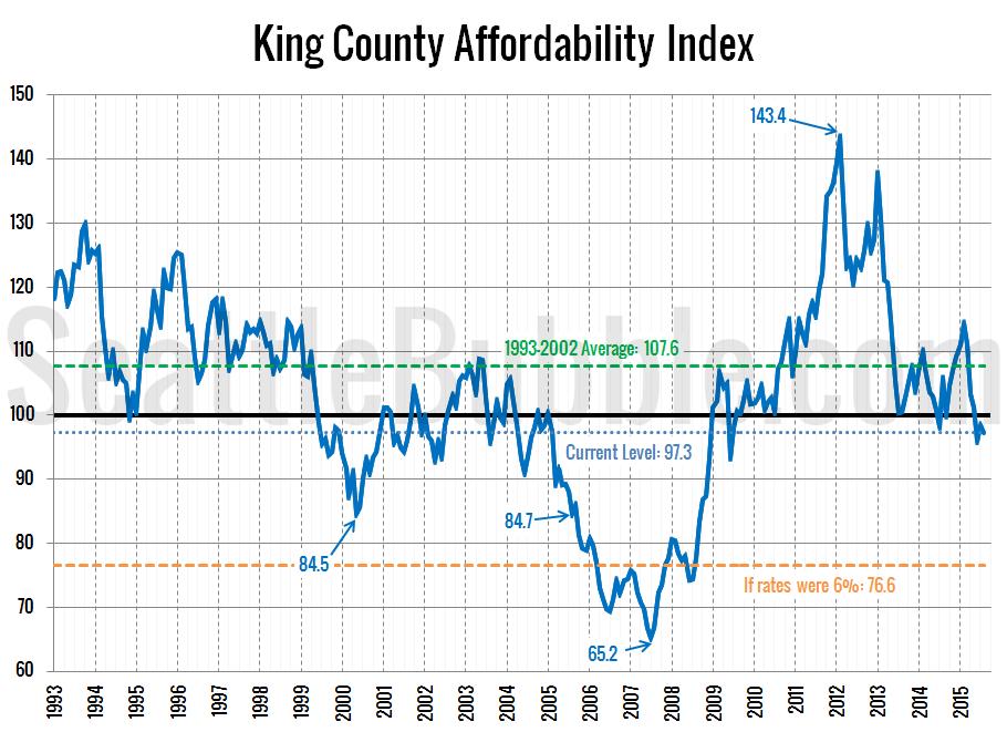 Affordability-Index_2015-08
